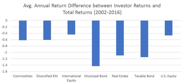 chart comparing investor return to overall fund return