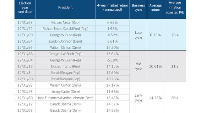 A Chart of Market Valuations and Output Gap When Presidents Took Office