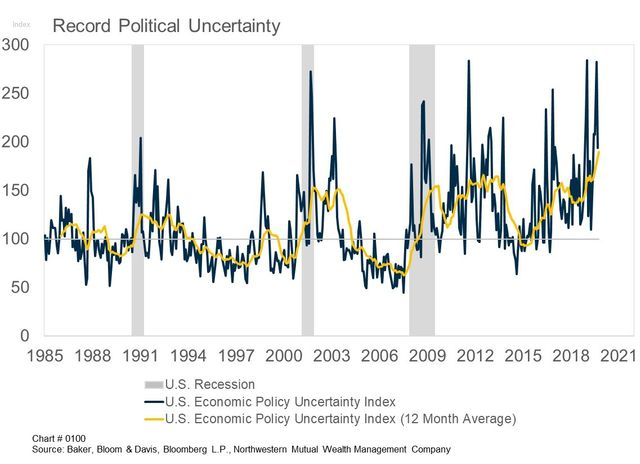 Political uncertainty chart