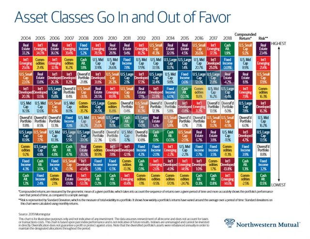 Annual returns by asset class