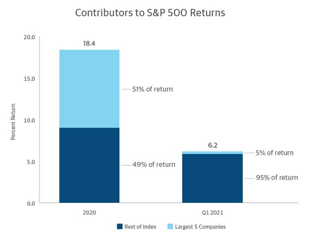 A bar chart showing the distribution of returns in the SP 500