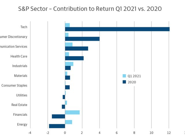 Sector by sector contribution to gains