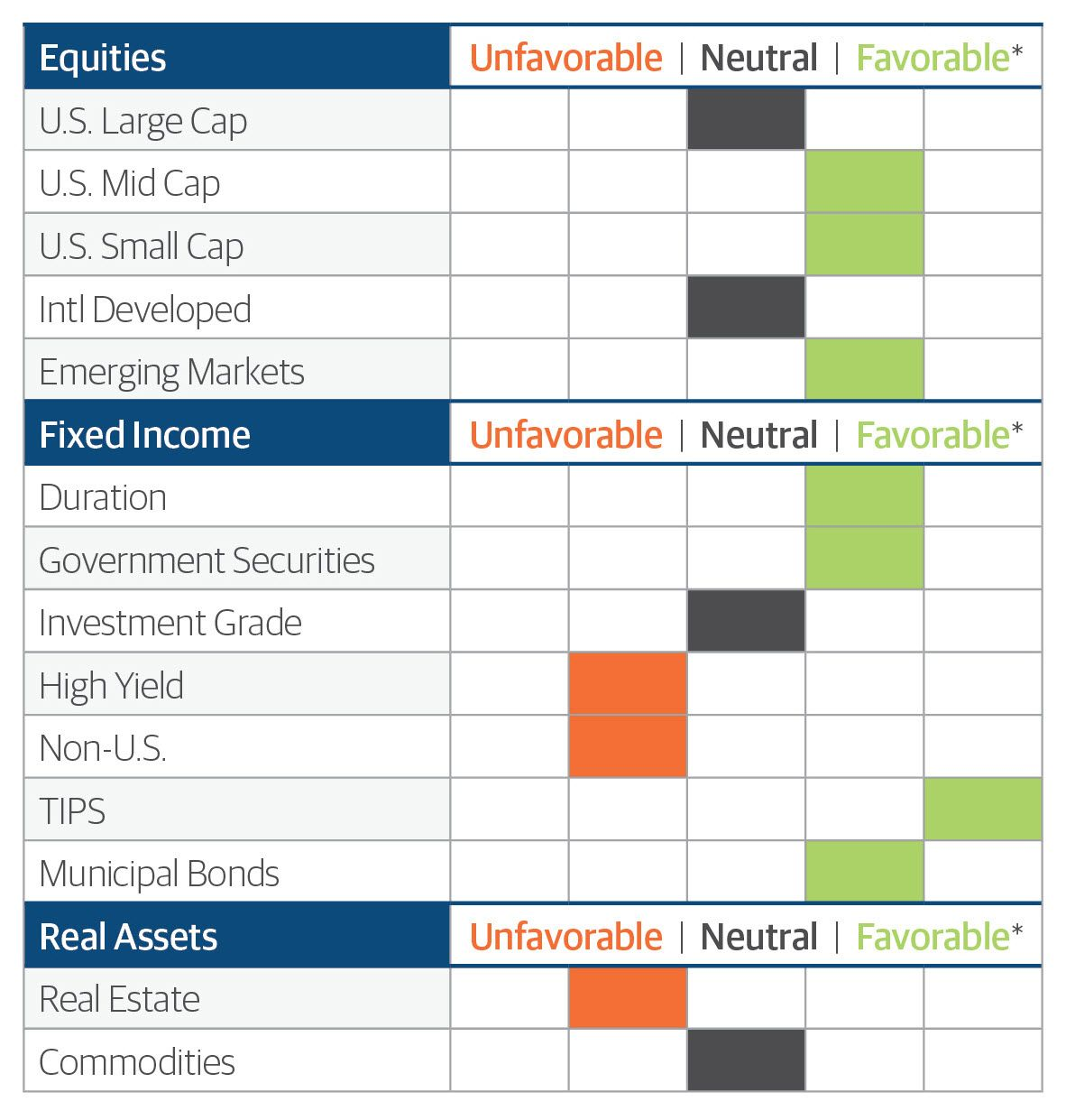 Northwestern Mutual Asset Allocation Focus March 2021 asset favorability chart